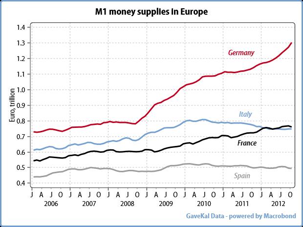 money supplies in europe