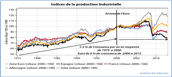 Indice de la production industrielle