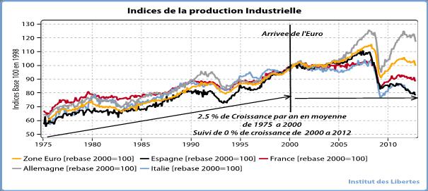 Indice de la production industrielle