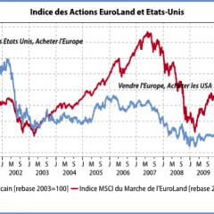 Les Actions de l'EuroLand sont-elles «bon marché» vis à vis des actions US?