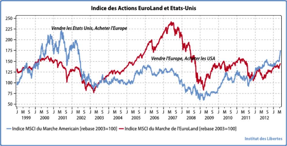Eurovdollars