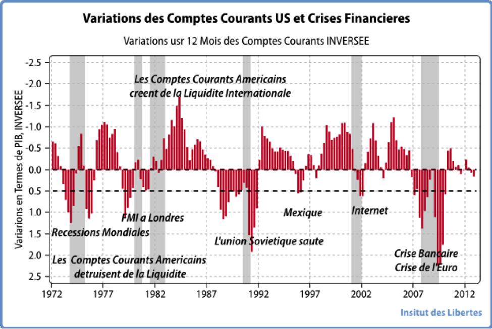 graphique dette commerciale