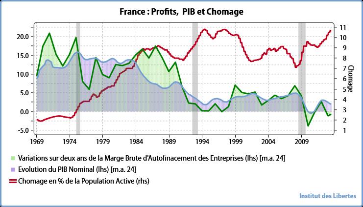 France  marge brute d'auto financement , PIB ET CHOMAGE