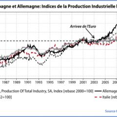 Trop de maisons en Espagne, trop de fonctionnaires en France, trop d'usines en Allemagne…