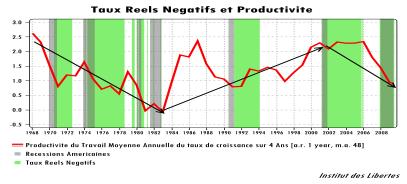 taux réels negatifs
