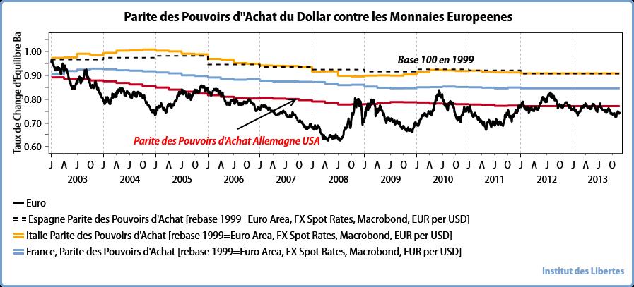 European PP vs the US Dollar