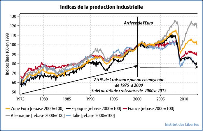 IDL Indices de la Prouction Industrielle en EuroLand