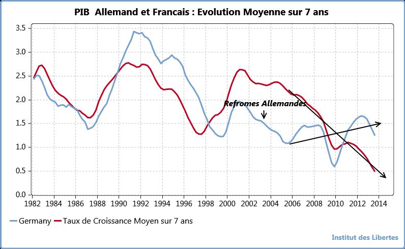 Croissance Moyenne sur 7 ans du PIB Francais et Allemand
