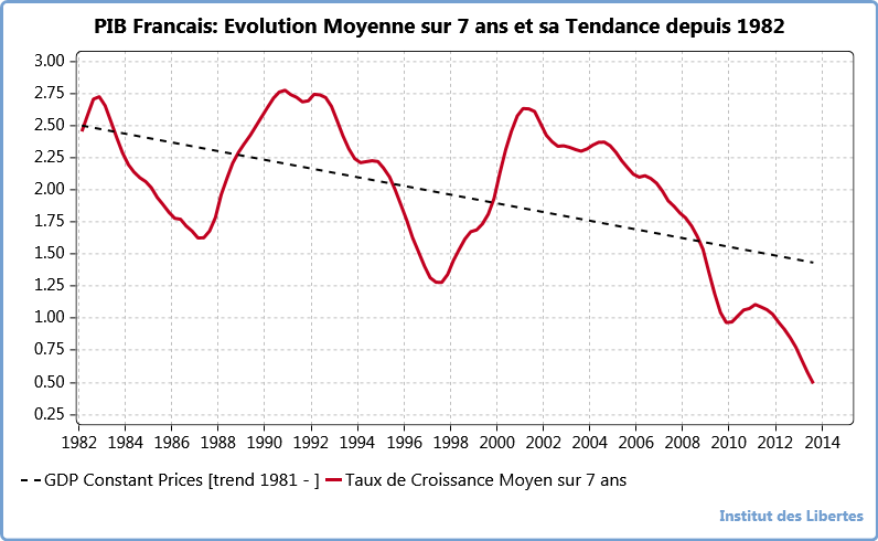 Croissance Moyenne sur 7 ans du PIB Francais
