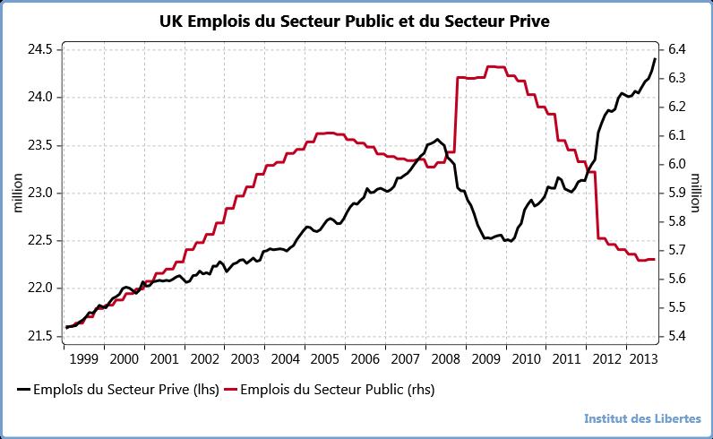 UK  emploi secteur publicet secteur prive
