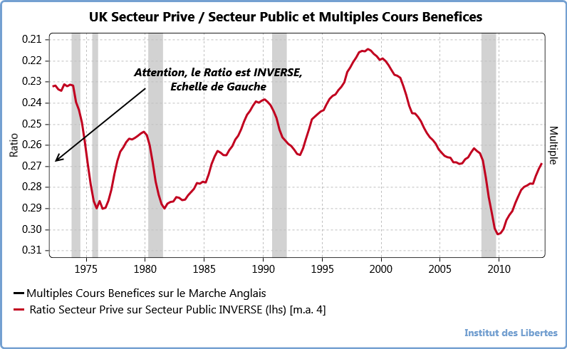 uk GVT EXPENDIURES VS GDP &  p. e ratio en francais