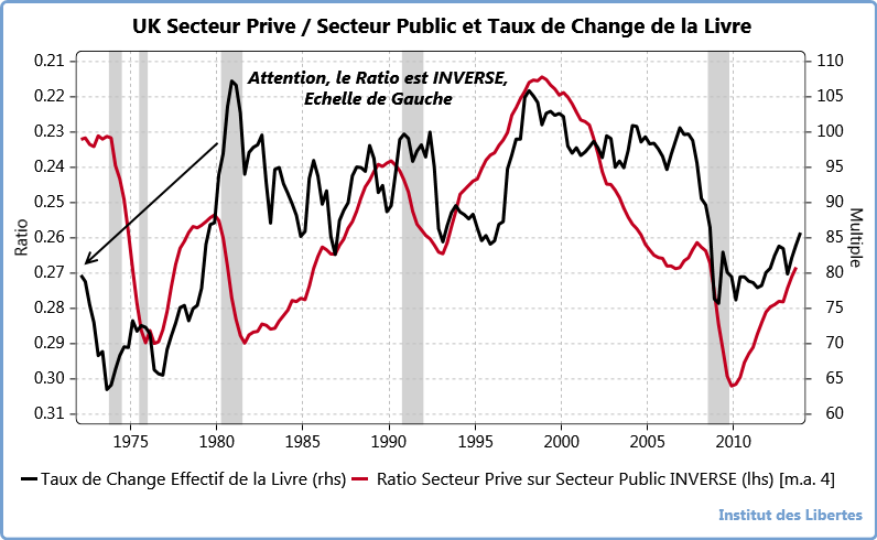 uk GVT EXPENDIURES VS GDP &   taux de change effectif de la Livre