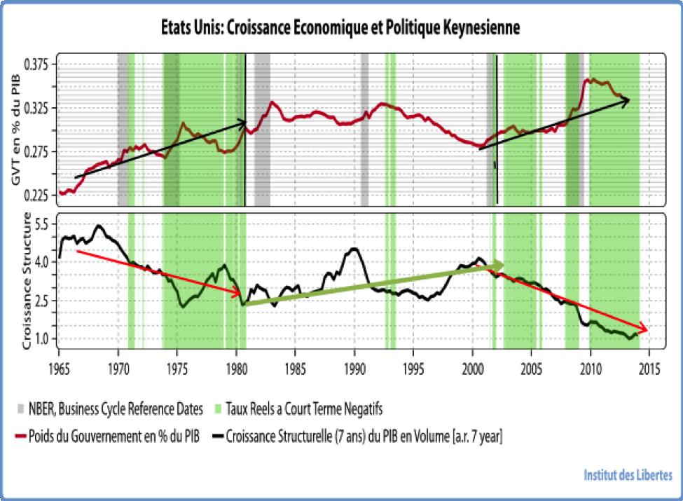 croissance eco et Keynes