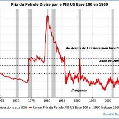 Réflexions sur le prix du Pétrole