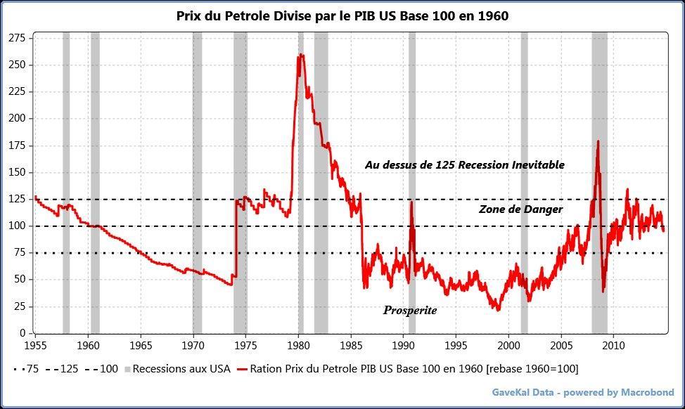 Ratio petrole sur pib us