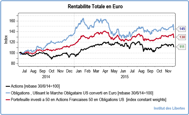 balanced portfolio WITH FRENCH SHARES AND US LONG BONDS since OCTOBER 2013 in French