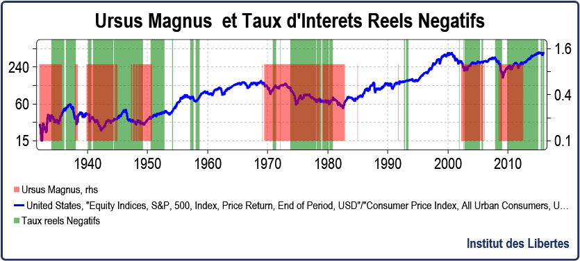 URSUS MAGNUS and negative real rates