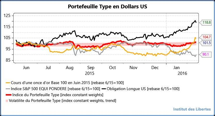 us balanced portfolio SINCE JUNE 2015 WITH LONG ZERO and 10 % of gold