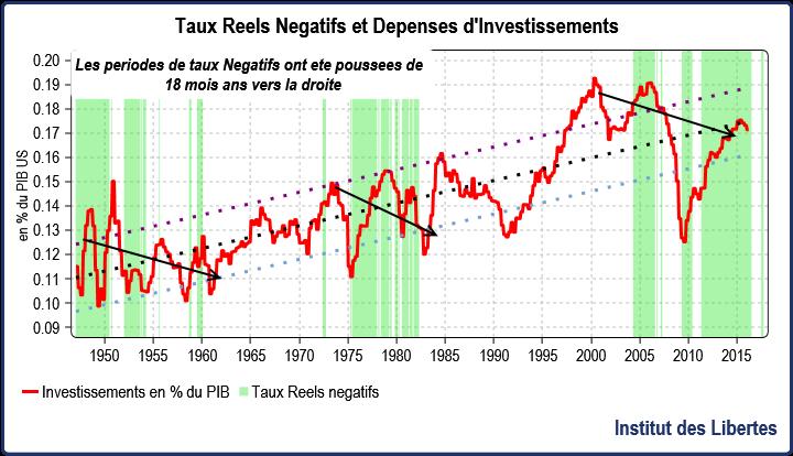 tauax negatifs et depenses d'investiisement