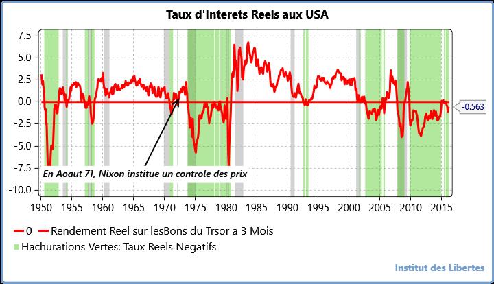 taux reels aux USA