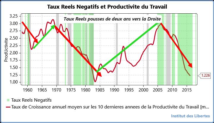 taux reels et productivite