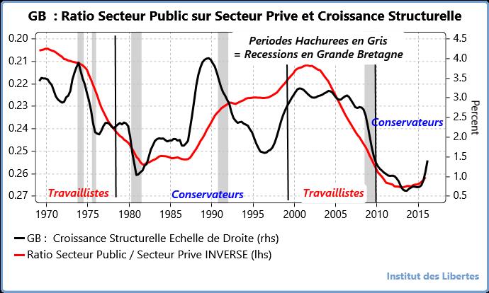 uk ratio secteur public sur secteur prive et croissance structurelle