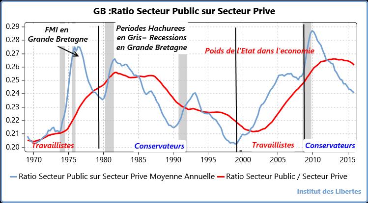 uk ratio secteur public sur secteur prive