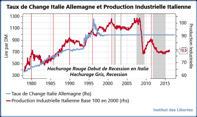 Italie Allemagne Taux de Change et Production Industrielle Italienne