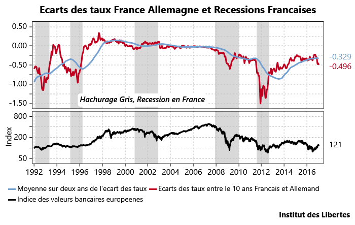 spread germany france and stock market
