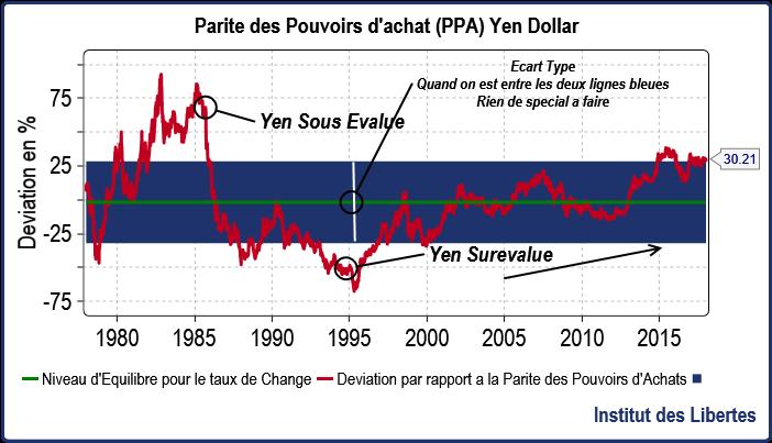 Parite Des Pouvoirs D Achat Yen Dollar Institut Des Libertes